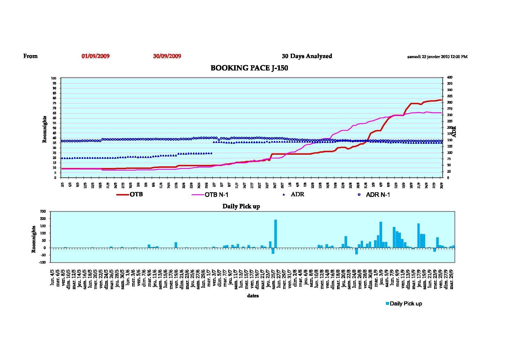 Graphique dynamique de montée en charge avec apercu du pick up quotidien. Comparatif N-1.