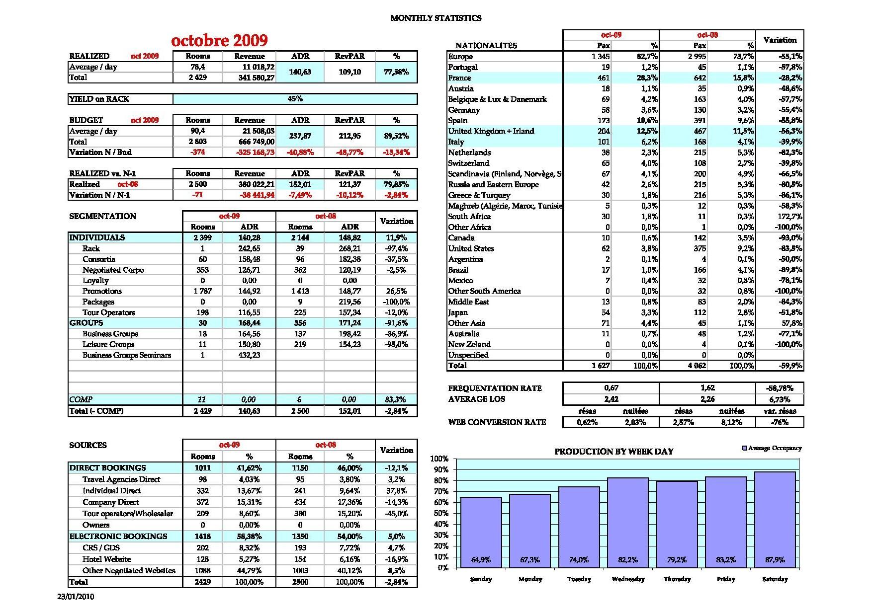 Statistiques mensuelles hébergement comprenant comparatif budget, N-1, segmentation, sources, nationalités, jours de semaines, indice de fréquentation, durée moyenne de séjour, taux de conversion du site web... Tout sur une seule page