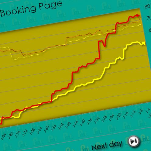 Formation Revenue Mangement ou Yield Management pour hôtels indépendants