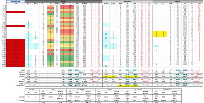 Revenue Management System - RMS - Analyse du portfeuille de réservation de l'hôtel