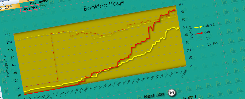 Représentation graphique de la montée en charge d'un hôtel dans le cadre du Yield Management ou Revenue Management pour une date sélectionnée avec une comparaison N-1