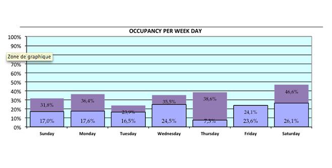 Revenue Management System - RMS - Business mix - production par jour de semaine dissocié individuels et groupes