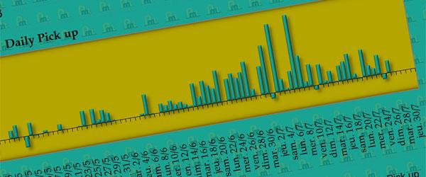 Représentation graphique des pick up d'un hôtel pour le Yield Management