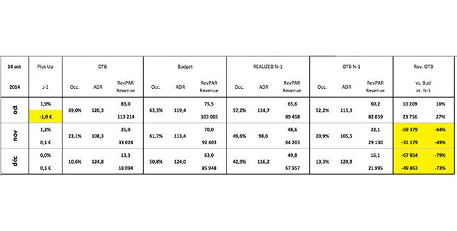 Revenue Management System - RMS - Rapport de direction - synthèse du portefeuille de réservation de l'hôtel