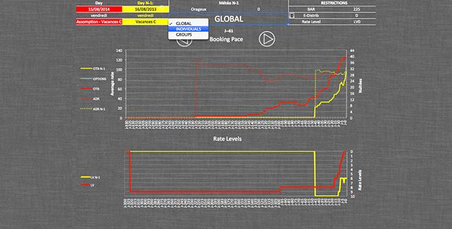 Revenue Management System - RMS - Montée en charge avec dissociation par segments de marchés de l'hôtel