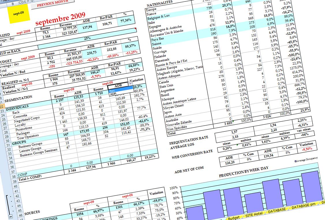 Revenue Management System - RMS - Analyse du Business Mix