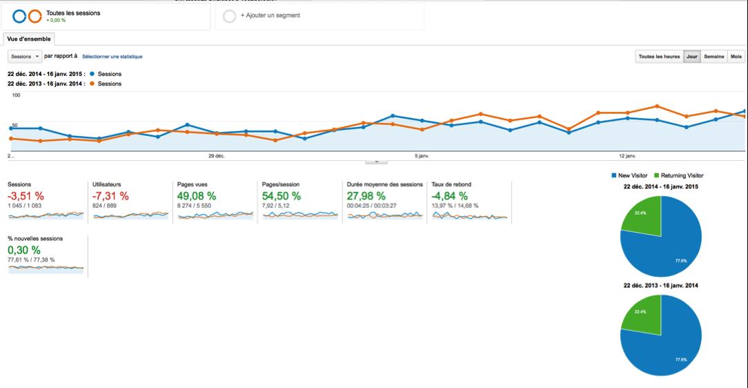 Statistiques Google Analytics illustrant la mise en ligne d'un nouveau site Internet d'hôtel développé par PMT Hotels, webmaster hôtelier
